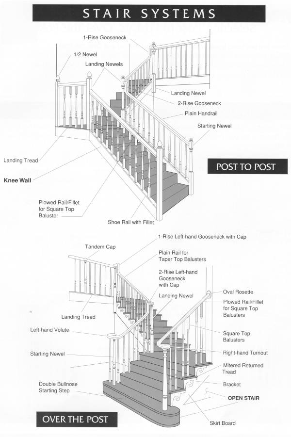 Stair Part Identification And Terms